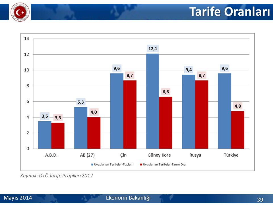 Tarife Oranları 39 Kaynak: DTÖ Tarife Profilleri 2012 Mayıs 2014 Ekonomi Bakanlığı