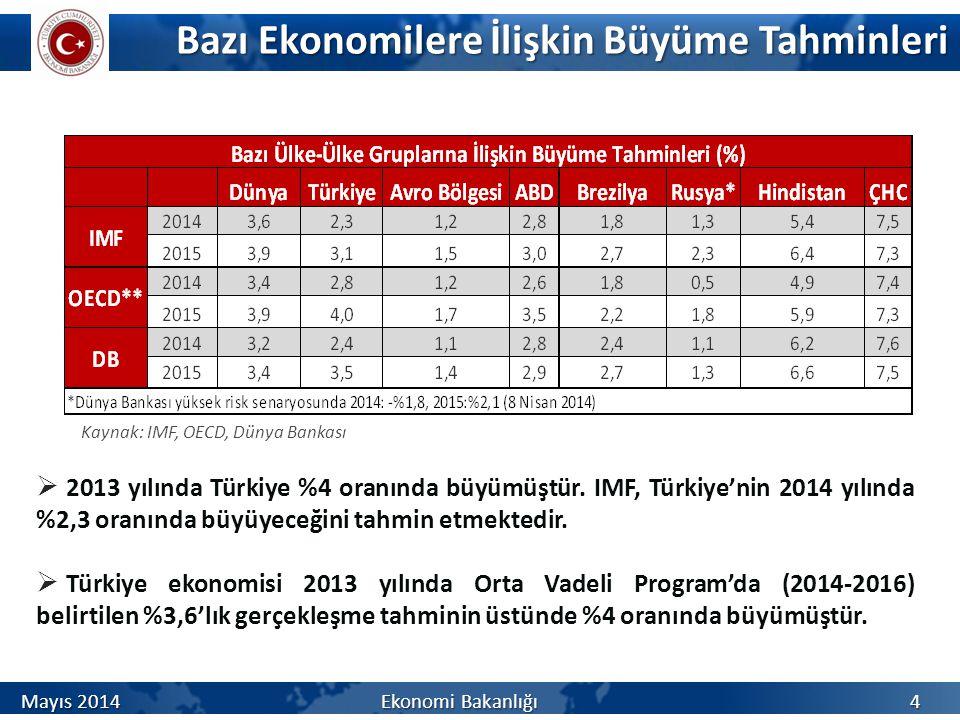 Bazı Ekonomilere İlişkin Büyüme Tahminleri Bazı Ekonomilere İlişkin Büyüme Tahminleri  2013 yılında Türkiye %4 oranında büyümüştür. IMF, Türkiye'nin