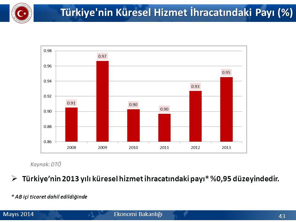 Türkiye'nin Küresel Hizmet İhracatındaki Payı (%) Mayıs 2014 Ekonomi Bakanlığı 43 Kaynak: DTÖ  Türkiye'nin 2013 yılı küresel hizmet ihracatındaki pay