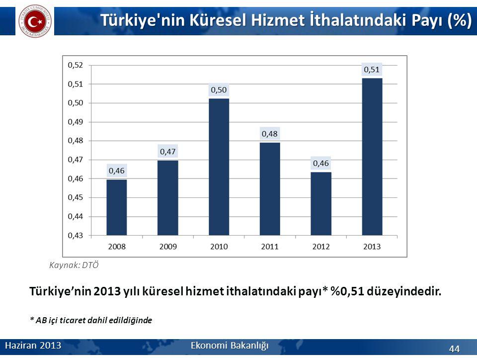 Türkiye'nin Küresel Hizmet İthalatındaki Payı (%) Haziran 2013 Ekonomi Bakanlığı 44 Kaynak: DTÖ Türkiye'nin 2013 yılı küresel hizmet ithalatındaki pay