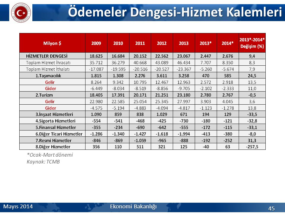 Ödemeler Dengesi-Hizmet Kalemleri Mayıs 2014 Ekonomi Bakanlığı 45 *Ocak-Mart dönemi Kaynak: TCMB