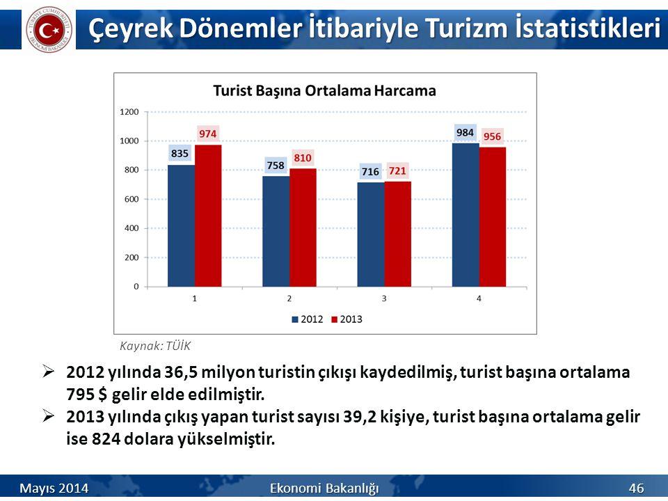 Çeyrek Dönemler İtibariyle Turizm İstatistikleri Mayıs 2014 Ekonomi Bakanlığı 46 Kaynak: TÜİK  2012 yılında 36,5 milyon turistin çıkışı kaydedilmiş,