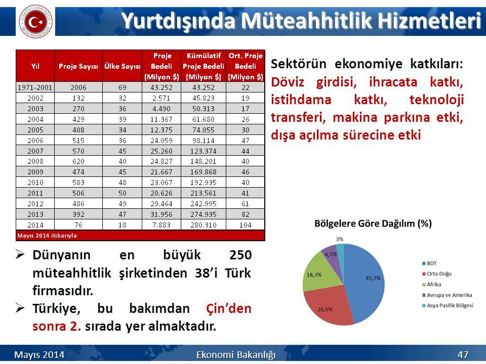 Yurtdışında Müteahhitlik Hizmetleri 47  Dünyanın en büyük 250 müteahhitlik şirketinden 38'i Türk firmasıdır.  Türkiye, bu bakımdan Çin'den sonra 2.