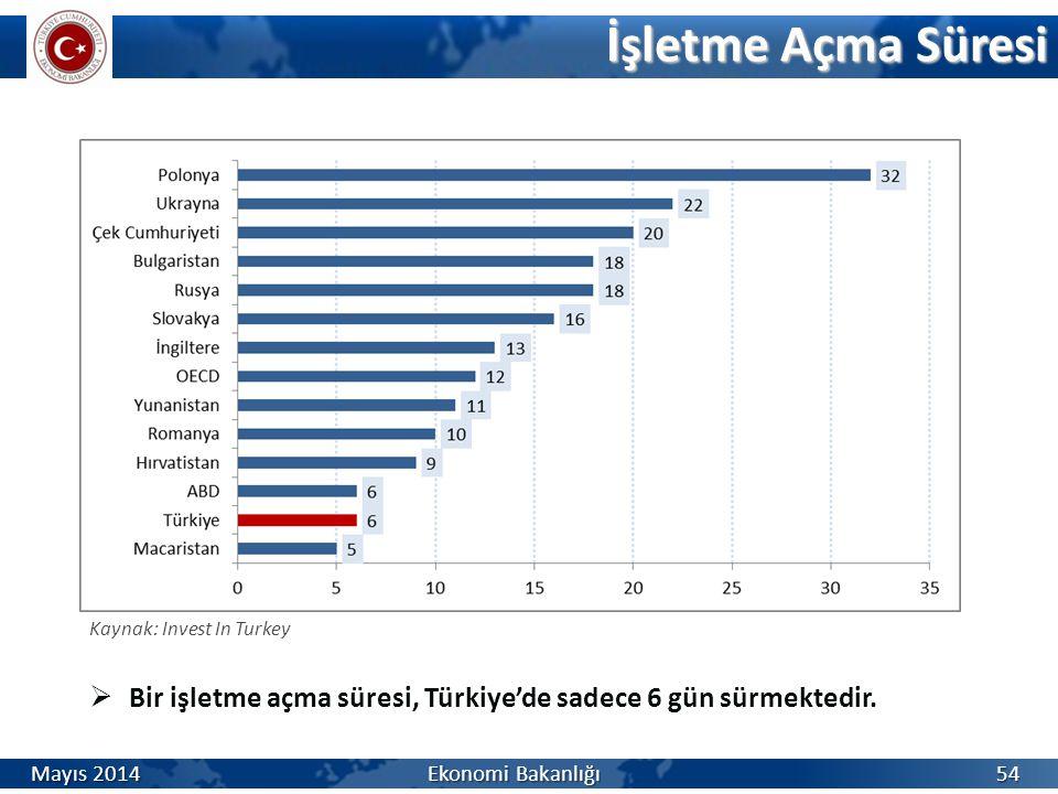 İşletme Açma Süresi 54  Bir işletme açma süresi, Türkiye'de sadece 6 gün sürmektedir. Kaynak: Invest In Turkey Mayıs 2014 Ekonomi Bakanlığı