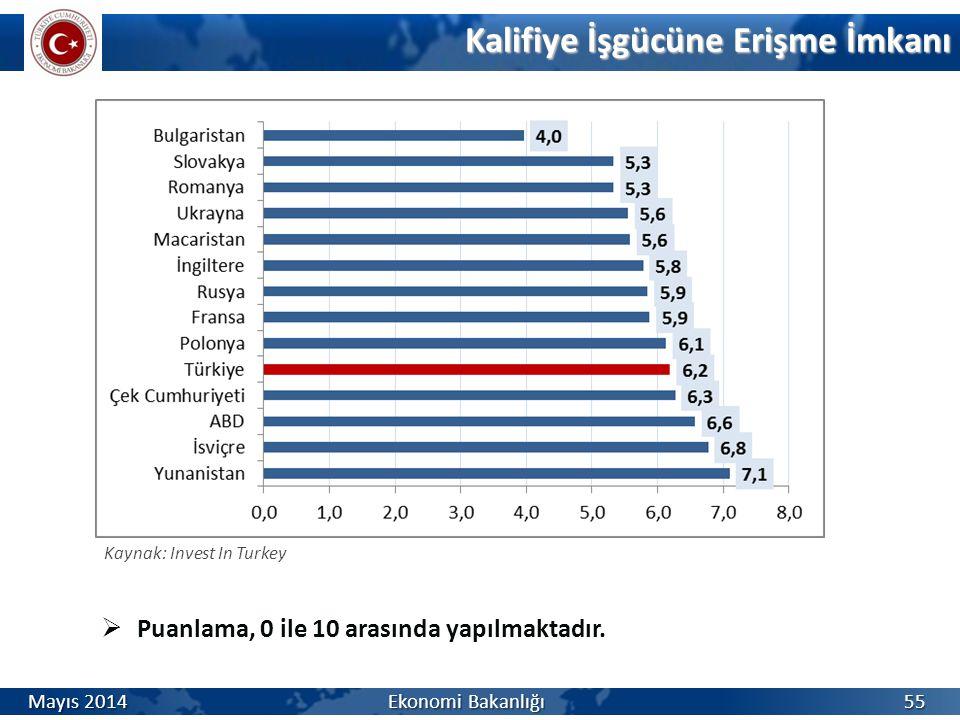 Kalifiye İşgücüne Erişme İmkanı 55  Puanlama, 0 ile 10 arasında yapılmaktadır. Kaynak: Invest In Turkey Mayıs 2014 Ekonomi Bakanlığı