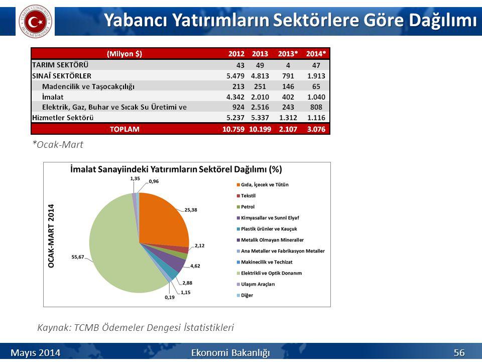 Yabancı Yatırımların Sektörlere Göre Dağılımı Kaynak: TCMB Ödemeler Dengesi İstatistikleri *Ocak-Mart Mayıs 2014 Ekonomi Bakanlığı 56