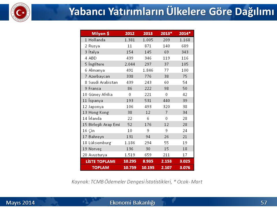 Yabancı Yatırımların Ülkelere Göre Dağılımı Kaynak: TCMB Ödemeler Dengesi İstatistikleri, * Ocak- Mart 57 Mayıs 2014 Ekonomi Bakanlığı