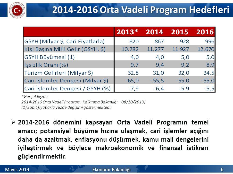 2014-2016 Orta Vadeli Program Hedefleri 2014-2016 Orta Vadeli Program Hedefleri *Gerçekleşme 2014-2016 Orta Vadeli Program, Kalkınma Bakanlığı – 08/10