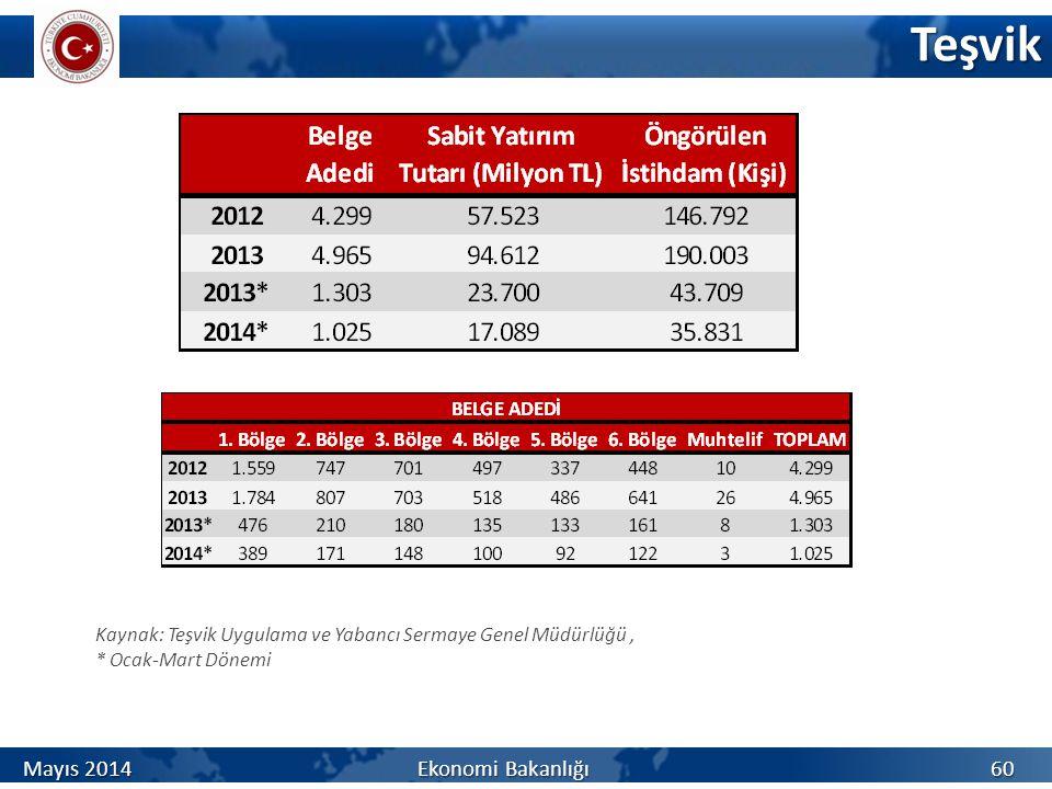 Teşvik Kaynak: Teşvik Uygulama ve Yabancı Sermaye Genel Müdürlüğü, * Ocak-Mart Dönemi 60 Mayıs 2014 Ekonomi Bakanlığı