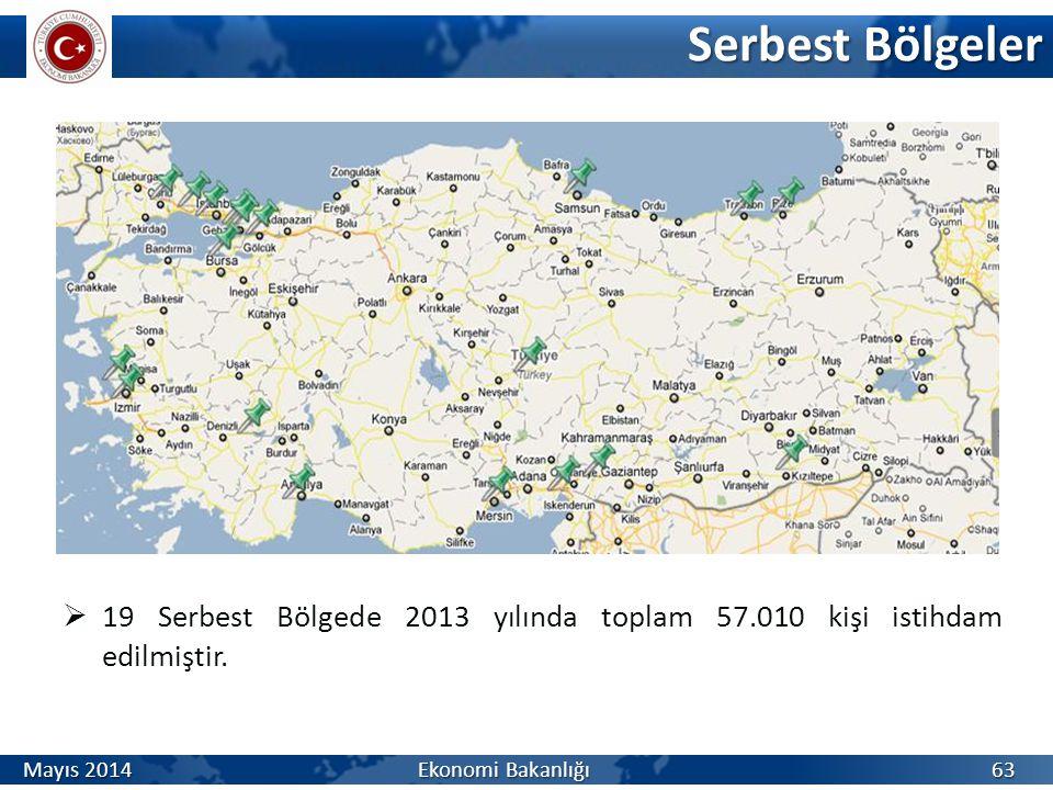 Serbest Bölgeler  19 Serbest Bölgede 2013 yılında toplam 57.010 kişi istihdam edilmiştir. 63 Mayıs 2014 Ekonomi Bakanlığı