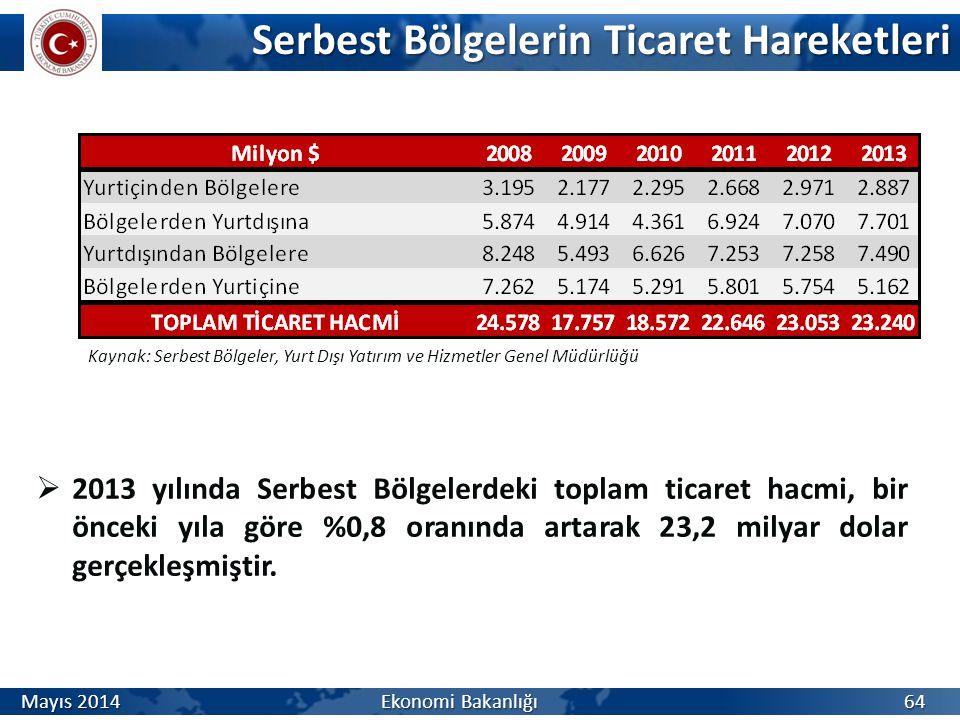 Serbest Bölgelerin Ticaret Hareketleri  2013 yılında Serbest Bölgelerdeki toplam ticaret hacmi, bir önceki yıla göre %0,8 oranında artarak 23,2 milya