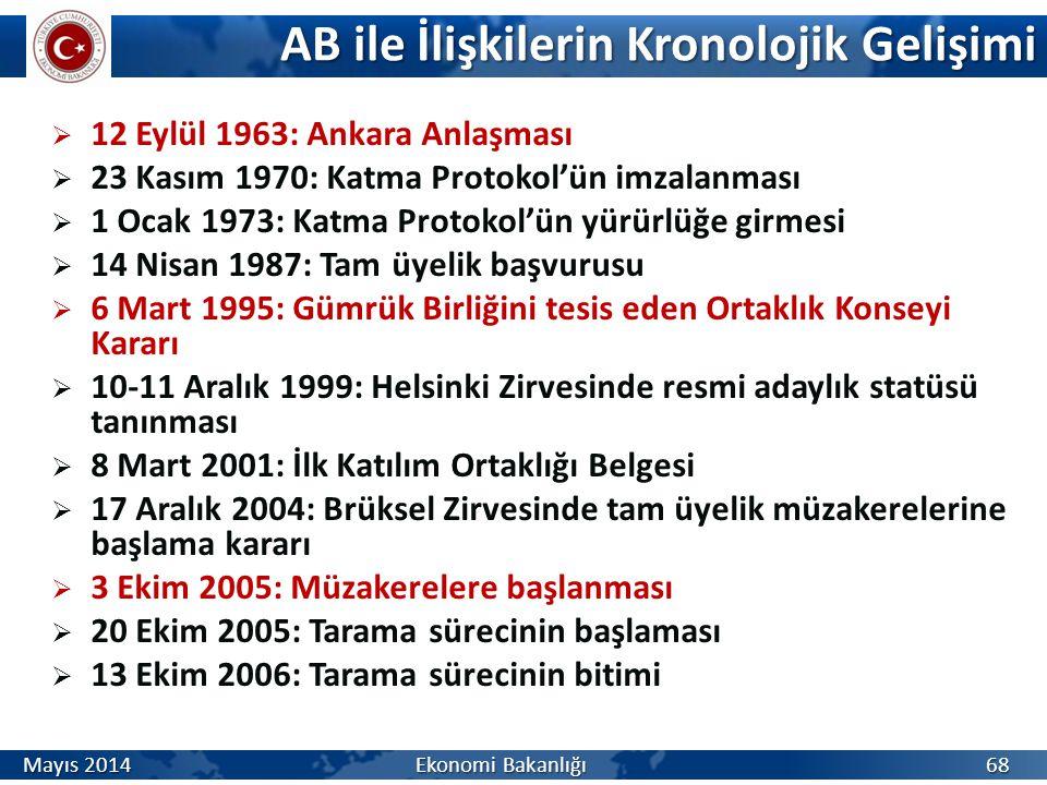AB ile İlişkilerin Kronolojik Gelişimi  12 Eylül 1963: Ankara Anlaşması  23 Kasım 1970: Katma Protokol'ün imzalanması  1 Ocak 1973: Katma Protokol'