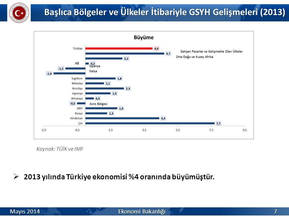 Başlıca Bölgeler ve Ülkeler İtibariyle GSYH Gelişmeleri (2013)  2013 yılında Türkiye ekonomisi %4 oranında büyümüştür. Kaynak: TÜİK ve IMF Mayıs 2014