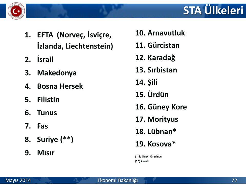 1.EFTA (Norveç, İsviçre, İzlanda, Liechtenstein) 2.İsrail 3.Makedonya 4.Bosna Hersek 5.Filistin 6.Tunus 7.Fas 8.Suriye (**) 9.Mısır STA Ülkeleri 10.Ar