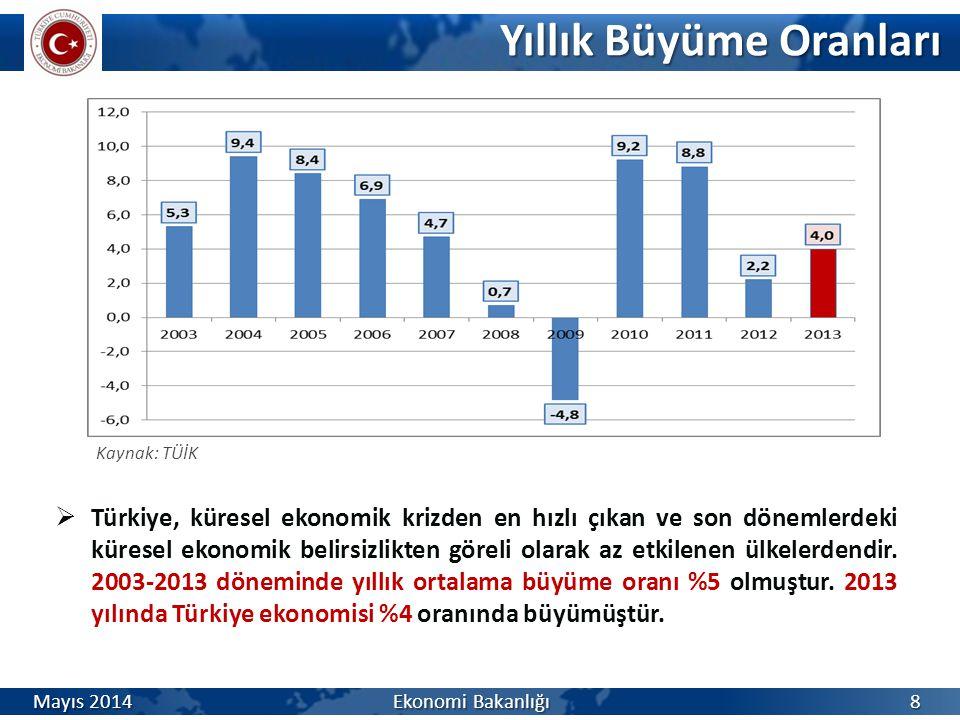 Yıllık Büyüme Oranları Yıllık Büyüme Oranları Kaynak: TÜİK  Türkiye, küresel ekonomik krizden en hızlı çıkan ve son dönemlerdeki küresel ekonomik bel