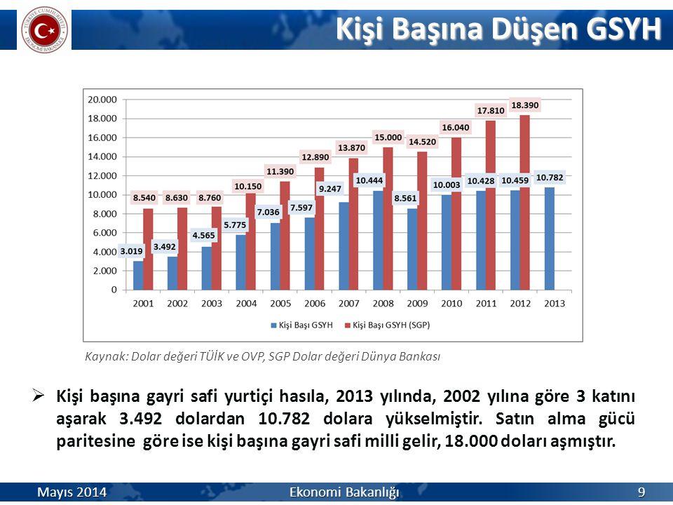 Kişi Başına Düşen GSYH Kişi Başına Düşen GSYH Mayıs 2014 Ekonomi Bakanlığı Kaynak: Dolar değeri TÜİK ve OVP, SGP Dolar değeri Dünya Bankası  Kişi baş