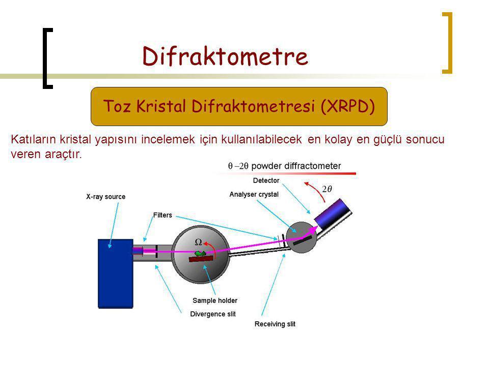 Difraktometre Toz Kristal Difraktometresi (XRPD) Katıların kristal yapısını incelemek için kullanılabilecek en kolay en güçlü sonucu veren araçtır.