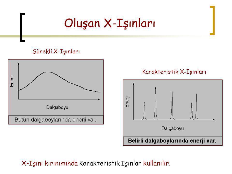 Oluşan X-Işınları Sürekli X-Işınları Karakteristik X-Işınları X-Işını kırınımında Karakteristik Işınlar kullanılır.