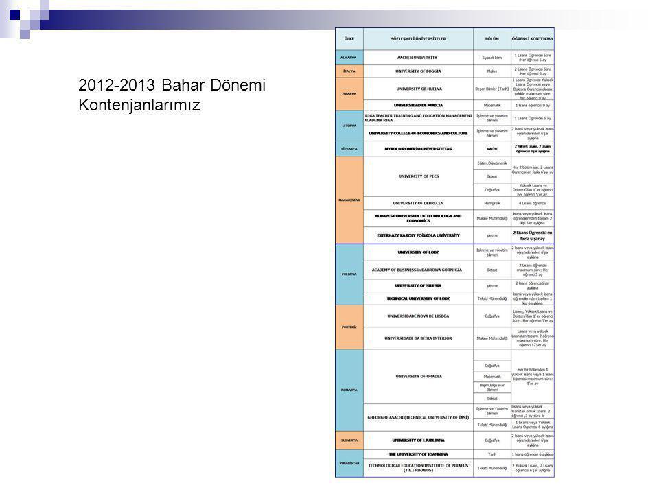 2012-2013 Bahar Dönemi Kontenjanlarımız