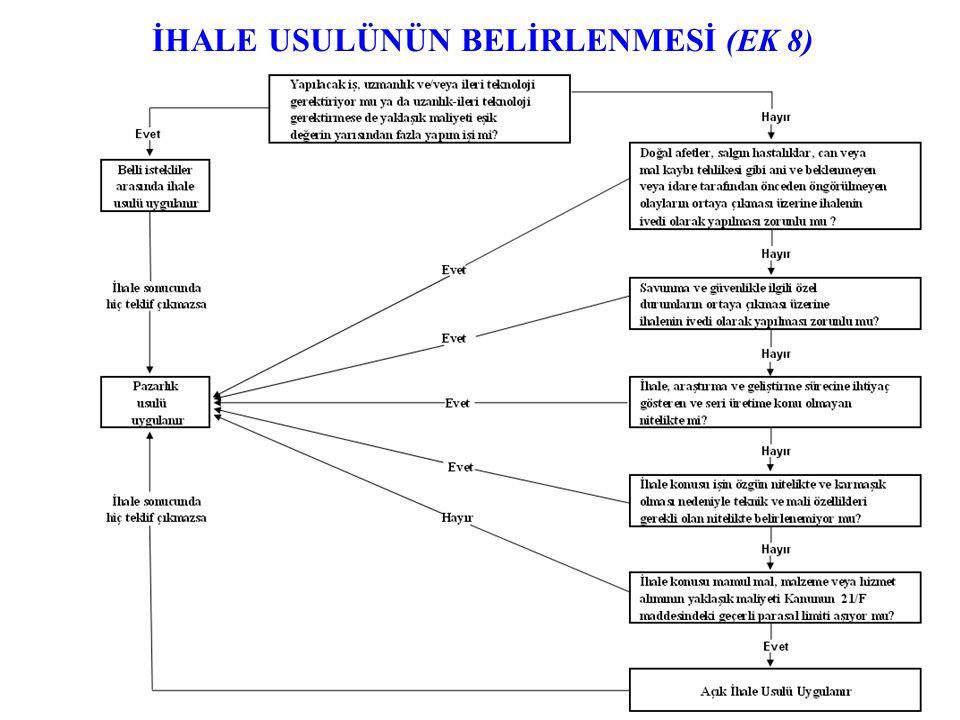 İHALE USULÜNÜN BELİRLENMESİ (EK 8)