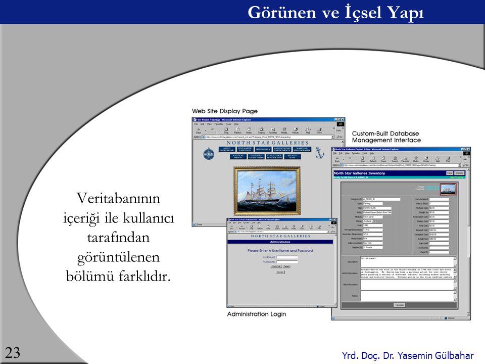Yrd. Doç. Dr. Yasemin Gülbahar 23 Görünen ve İçsel Yapı Veritabanının içeriği ile kullanıcı tarafından görüntülenen bölümü farklıdır.