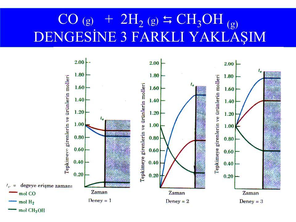CO (g) + 2H 2 (g)  CH 3 OH (g) DENGESİNE 3 FARKLI YAKLAŞIM