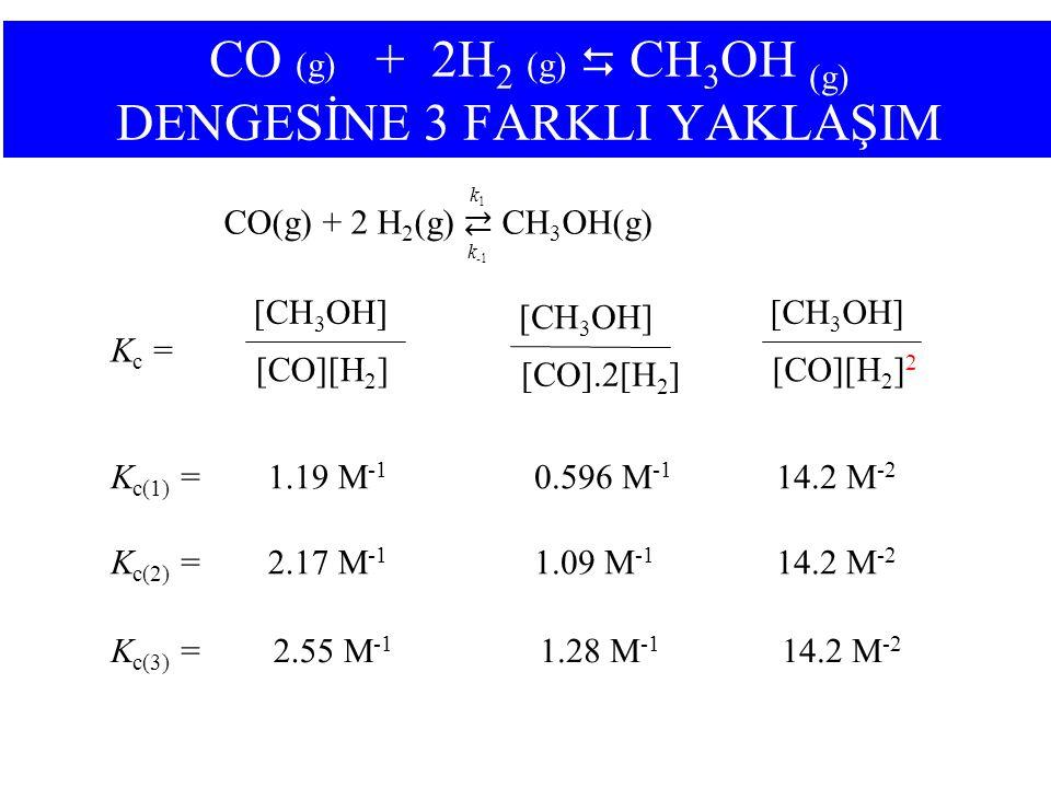 [CH 3 OH] [CO][H 2 ] 2 K c(1) =14.2 M -2 K c(2) =14.2 M -2 K c(3) =14.2 M -2 [CH 3 OH] [CO][H 2 ] K c = [CH 3 OH] [CO].2[H 2 ] 0.596 M -1 1.09 M -1 1.