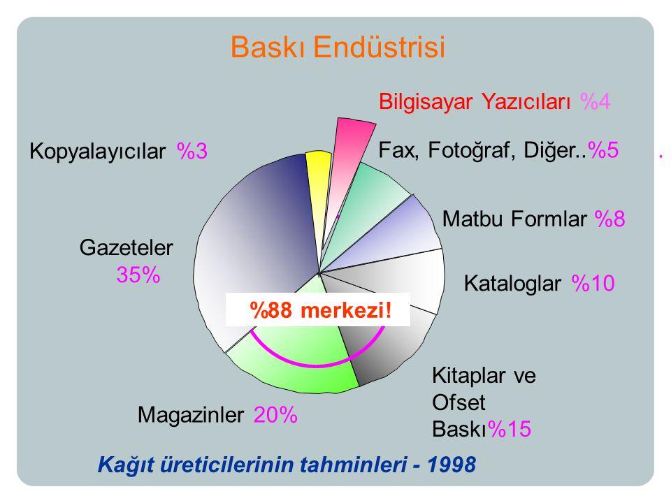 Bilgisayar Yazıcıları %4 Kopyalayıcılar %3 Gazeteler 35% Magazinler 20% Kitaplar ve Ofset Baskı%15 Kataloglar %10 Matbu Formlar %8 Fax, Fotoğraf, Diğer..%5.