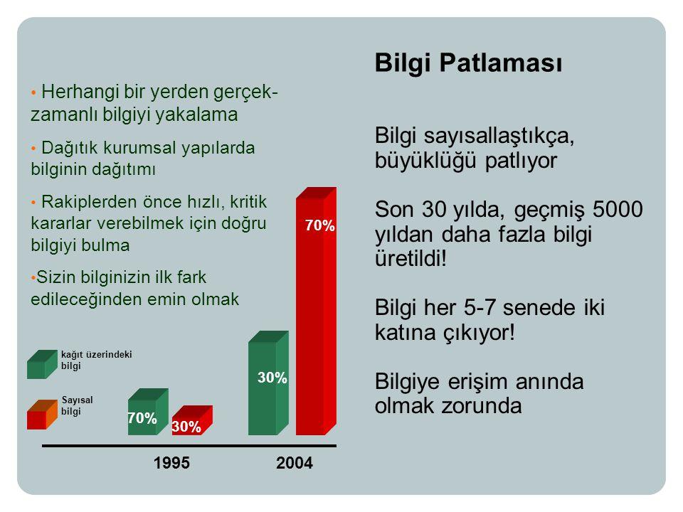 30% 70% 1995 kağıt üzerindeki bilgi Sayısal bilgi 2004 70% 30% Bilgi sayısallaştıkça, büyüklüğü patlıyor Son 30 yılda, geçmiş 5000 yıldan daha fazla bilgi üretildi.