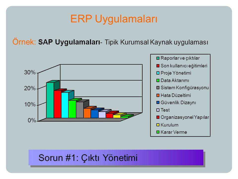 Sorun #1: Çıktı Yönetimi ERP Uygulamaları 0% 10% 20% 30% Raporlar ve çıktılar Son kullanıcı eğitimleri Proje Yönetimi Data Aktarımı Sistem Konfigürasyonu Hata Düzeltimi Güvenlik Dizaynı Test Organizasyonel Yapılar Kurulum Karar Verme Örnek: SAP Uygulamaları - Tipik Kurumsal Kaynak uygulaması