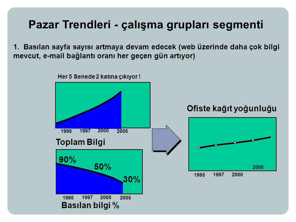 Pazar Trendleri - çalışma grupları segmenti Basılan bilgi % Toplam Bilgi Ofiste kağıt yoğunluğu 1995 1997 2000 2005 1995 1997 2000 2005 90% 50% 30% 1995 1997 2000 2005 Her 5 Senede 2 katına çıkıyor .