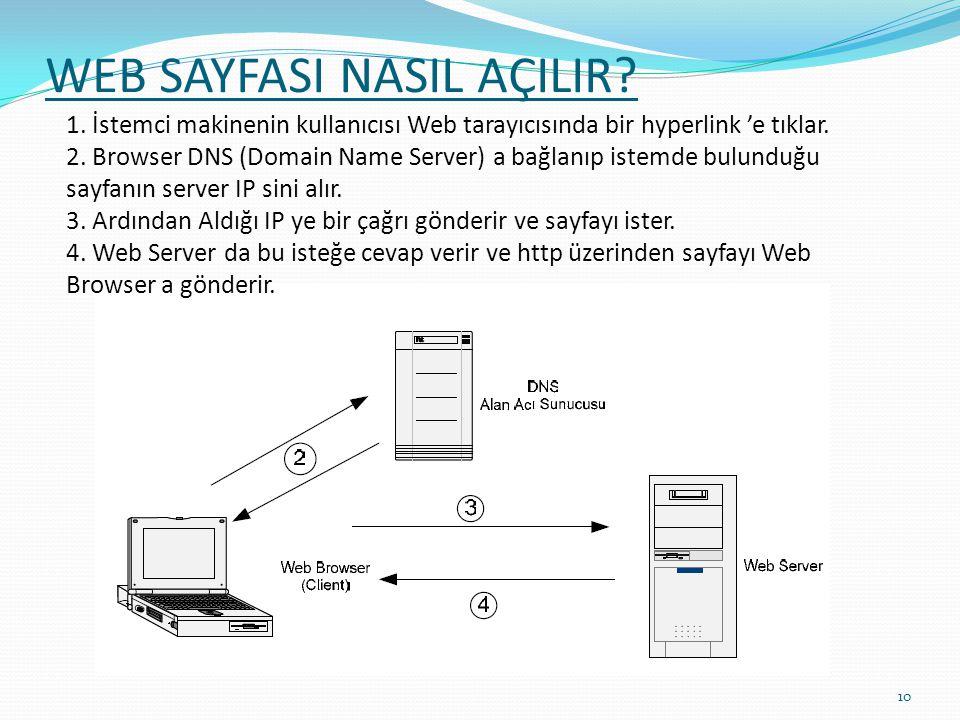 WEB SAYFASI NASIL AÇILIR? 1. İstemci makinenin kullanıcısı Web tarayıcısında bir hyperlink 'e tıklar. 2. Browser DNS (Domain Name Server) a bağlanıp i