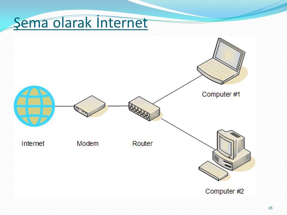 Şema olarak İnternet 16