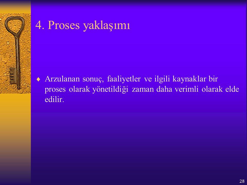 28 4. Proses yaklaşımı  Arzulanan sonuç, faaliyetler ve ilgili kaynaklar bir proses olarak yönetildiği zaman daha verimli olarak elde edilir.