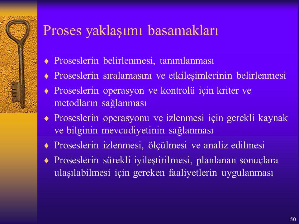 50 Proses yaklaşımı basamakları  Proseslerin belirlenmesi, tanımlanması  Proseslerin sıralamasını ve etkileşimlerinin belirlenmesi  Proseslerin ope