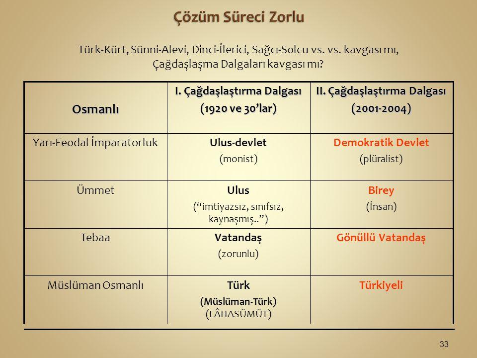 Türk-Kürt, Sünni-Alevi, Dinci-İlerici, Sağcı-Solcu vs.