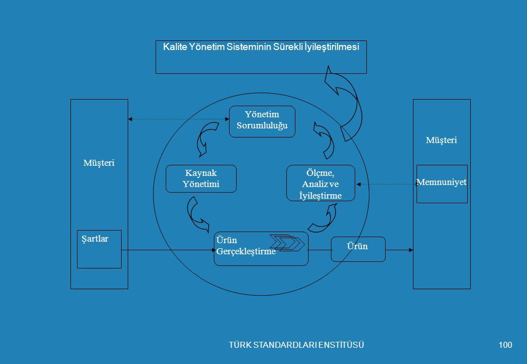 Yönetim Sorumluluğu Ölçme, Analiz ve İyileştirme Kaynak Yönetimi Ürün Gerçekleştirme Kalite Yönetim Sisteminin Sürekli İyileştirilmesi Ürün Müşteri Şartlar Müşteri Memnuniyet TÜRK STANDARDLARI ENSTİTÜSÜ100