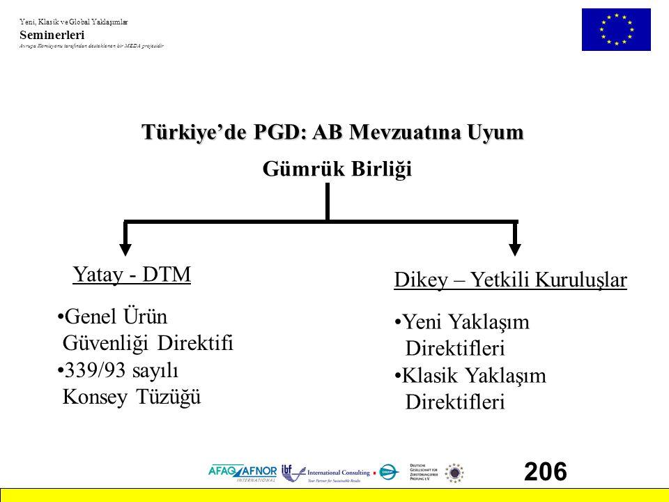 Yeni, Klasik ve Global Yaklaşımlar Seminerleri Avrupa Komisyonu tarafından desteklenen bir MEDA projesidir 206 Türkiye'de PGD: AB Mevzuatına Uyum Gümr