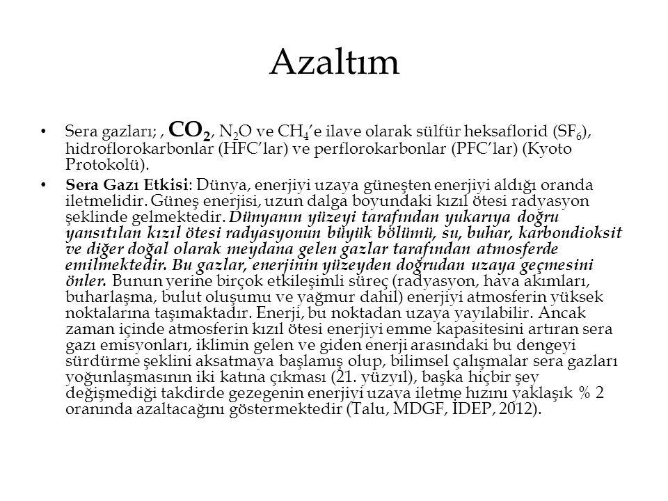 Azaltım • Sera gazları;, CO 2, N 2 O ve CH 4 'e ilave olarak sülfür heksaflorid (SF 6 ), hidroflorokarbonlar (HFC'lar) ve perflorokarbonlar (PFC'lar)
