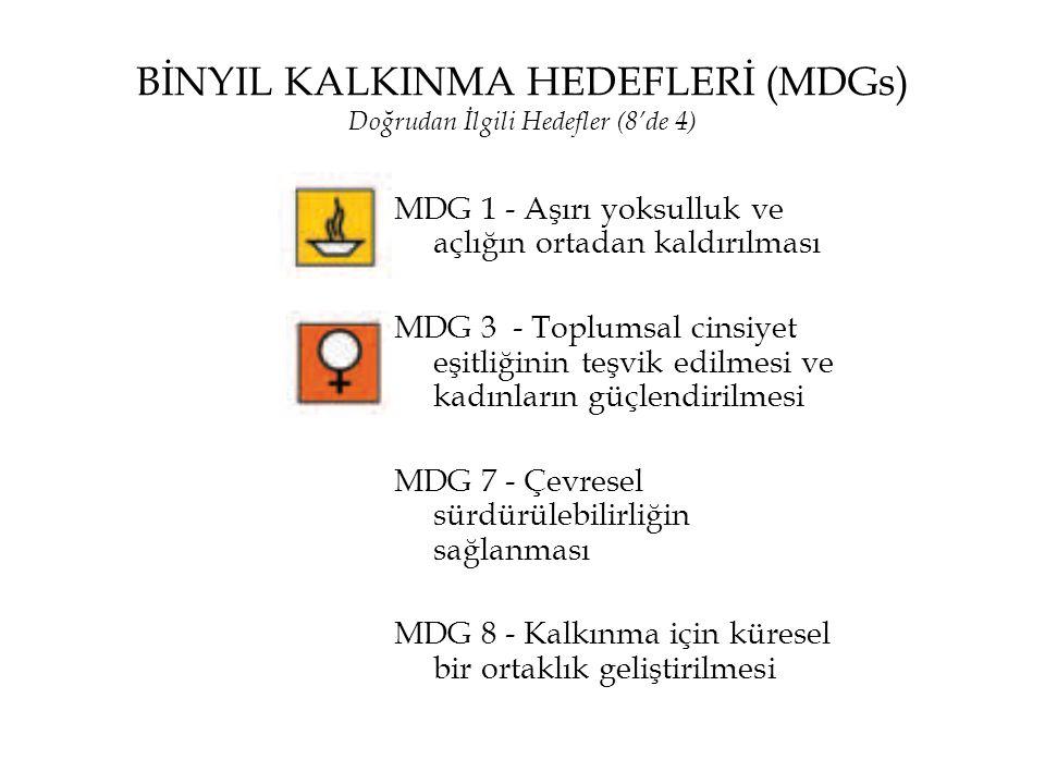 BİNYIL KALKINMA HEDEFLERİ (MDGs) Doğrudan İlgili Hedefler (8'de 4) MDG 1 - Aşırı yoksulluk ve açlığın ortadan kaldırılması MDG 3 - Toplumsal cinsiyet
