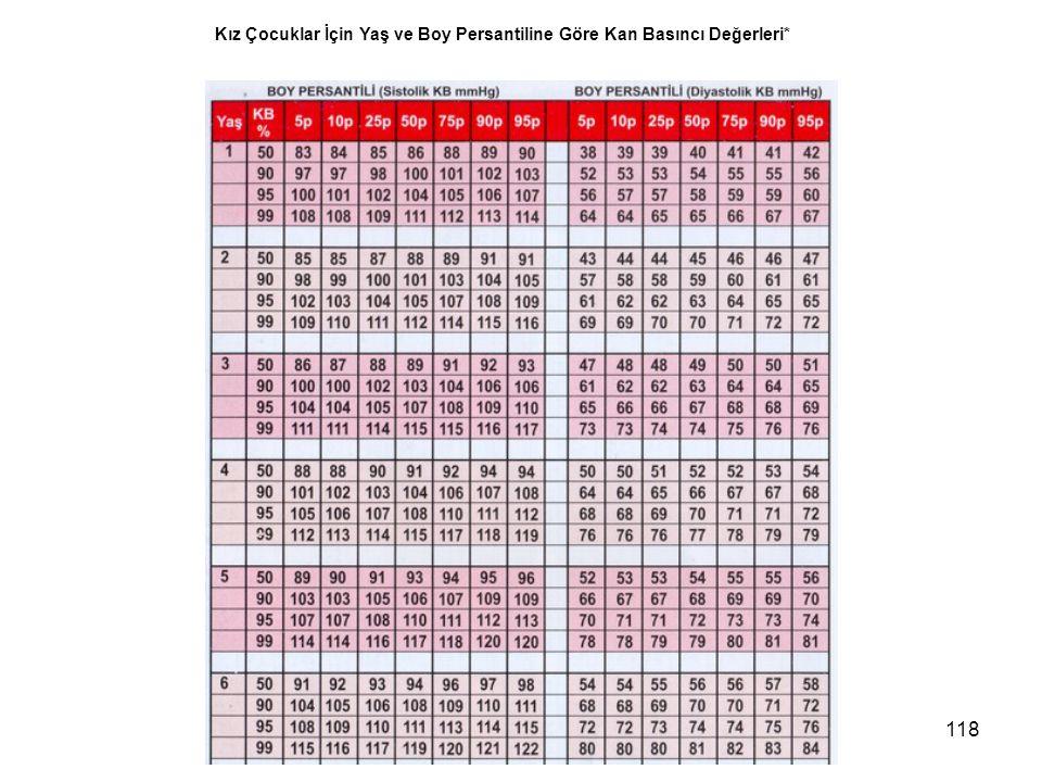 118 Kız Çocuklar İçin Yaş ve Boy Persantiline Göre Kan Basıncı Değerleri*
