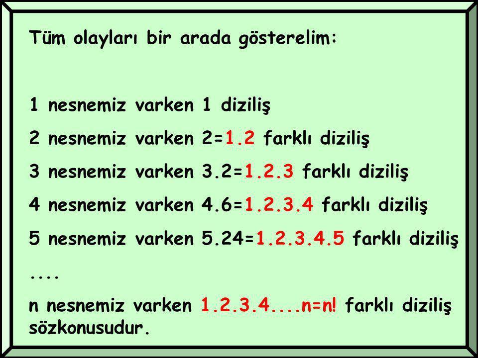 Tüm olayları bir arada gösterelim: 1 nesnemiz varken 1 diziliş 2 nesnemiz varken 2=1.2 farklı diziliş 3 nesnemiz varken 3.2=1.2.3 farklı diziliş 4 nesnemiz varken 4.6=1.2.3.4 farklı diziliş 5 nesnemiz varken 5.24=1.2.3.4.5 farklı diziliş....