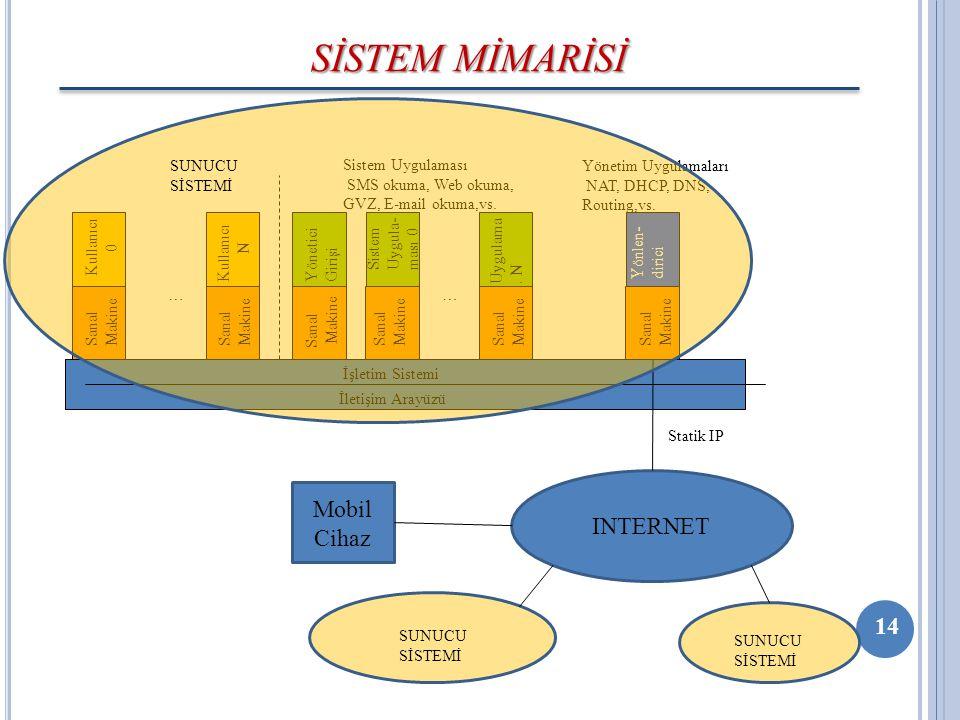 SİSTEM MİMARİSİ Sanal Makine İletişim Arayüzü İşletim Sistemi Kullanıcı 0 Sanal Makine Kullanıcı N … Sanal Makine Yönetici Girişi … Sanal Makine Siste