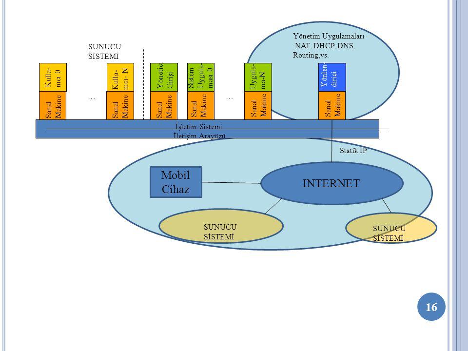 16 Sanal Makine İletişim Arayüzü İşletim Sistemi Kulla- nıcı 0 Sanal Makine Kulla- nıcı- N … Sanal Makine Yönetici Girişi … Sanal Makine Sistem Uygula