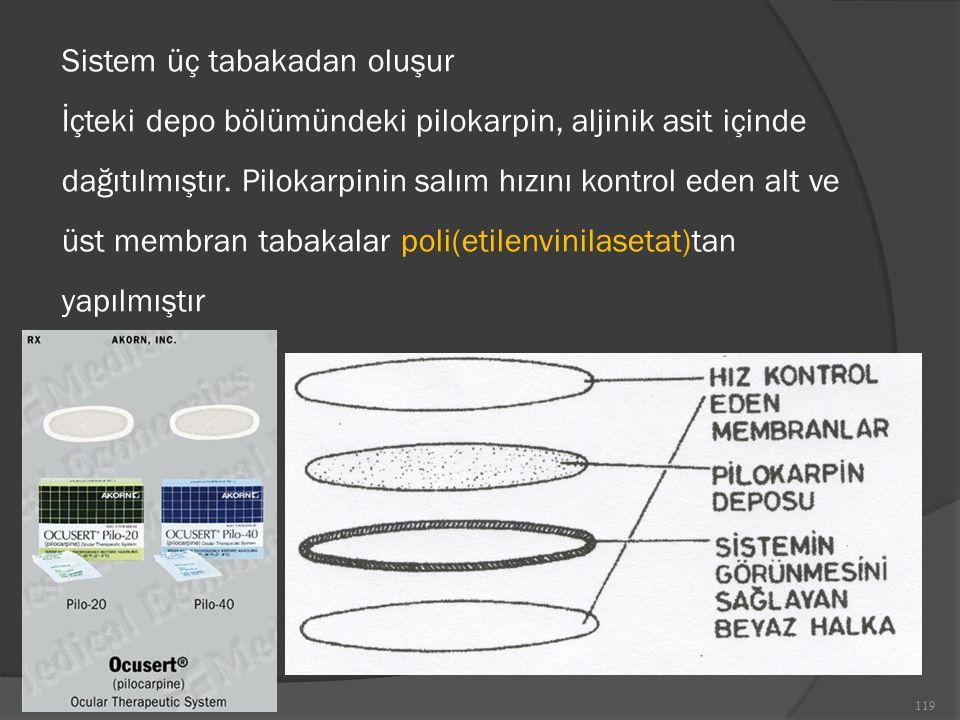 Sistem üç tabakadan oluşur İçteki depo bölümündeki pilokarpin, aljinik asit içinde dağıtılmıştır.