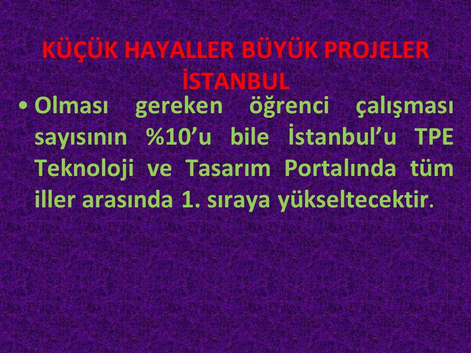 KÜÇÜK HAYALLER BÜYÜK PROJELER İSTANBUL •Olması gereken öğrenci çalışması sayısının %10'u bile İstanbul'u TPE Teknoloji ve Tasarım Portalında tüm iller