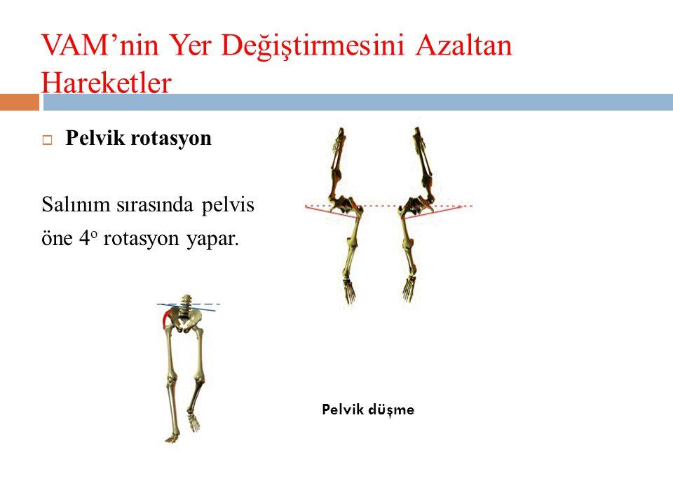 VAM'nin Yer Değiştirmesini Azaltan Hareketler  Pelvik rotasyon Salınım sırasında pelvis öne 4 o rotasyon yapar.
