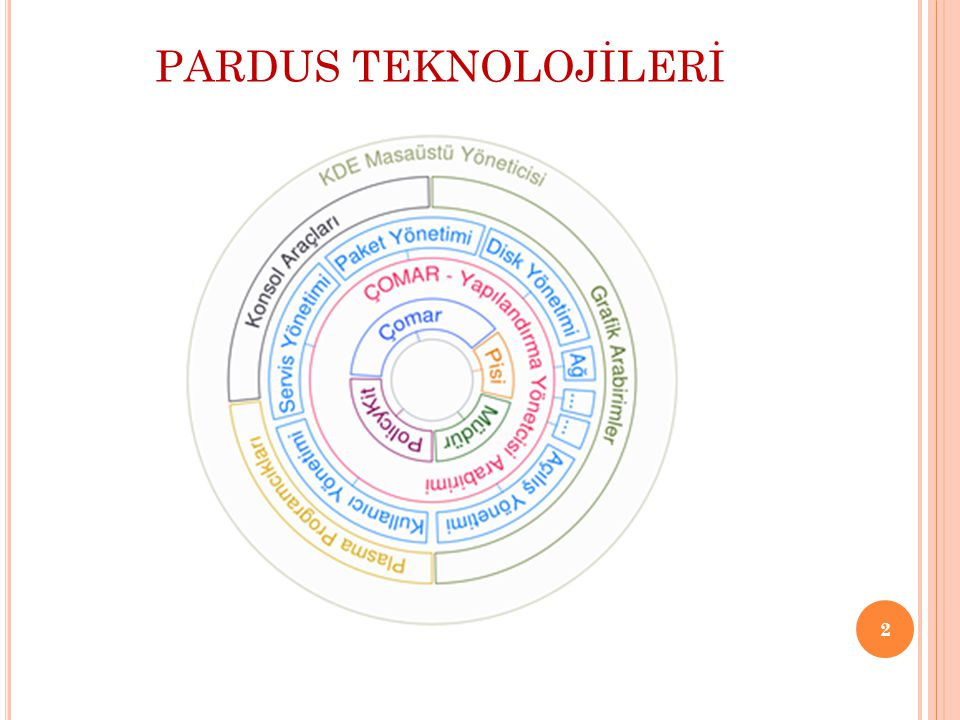 PARDUS TEKNOLOJİLERİ DİSK YÖNETİCİSİ Pardus, çalıştığı bilgisayardaki diskleri ve disk bölümlerini kullanırken hiyerarşik sistem içinde birer adres olarak eşler.