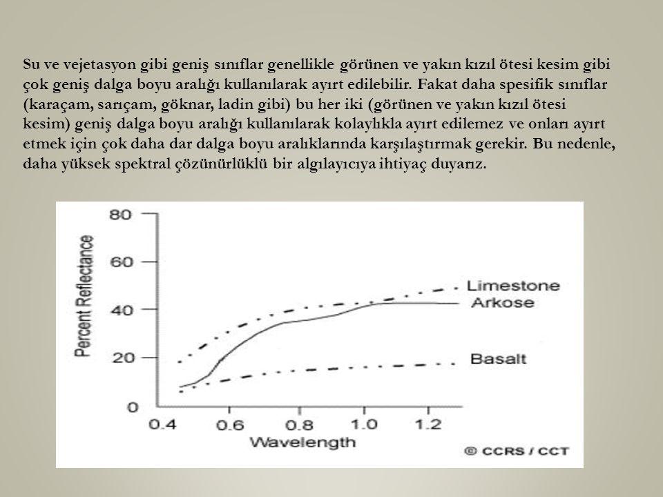 Su ve vejetasyon gibi geniş sınıflar genellikle görünen ve yakın kızıl ötesi kesim gibi çok geniş dalga boyu aralığı kullanılarak ayırt edilebilir. Fa