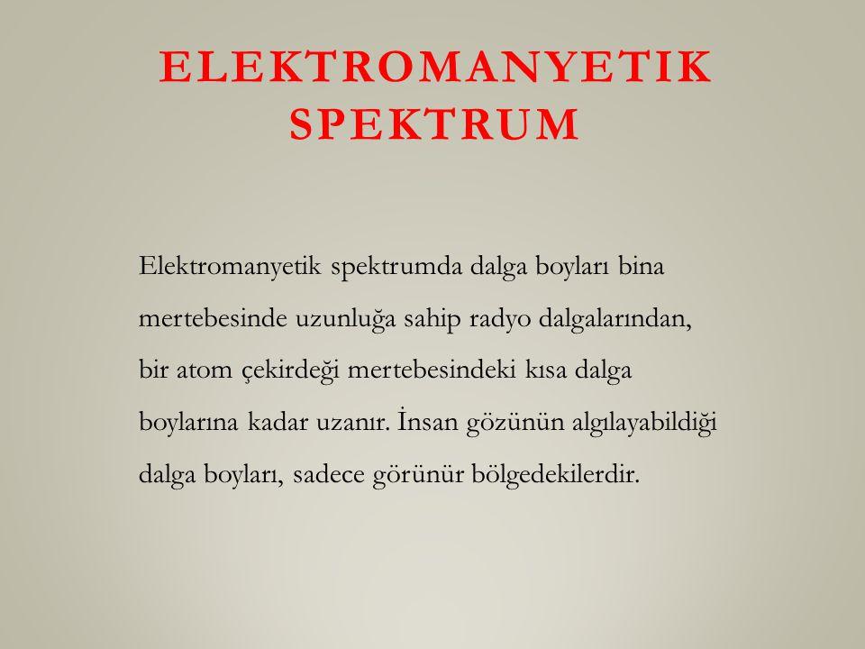 ELEKTROMANYETIK SPEKTRUM Elektromanyetik spektrumda dalga boyları bina mertebesinde uzunluğa sahip radyo dalgalarından, bir atom çekirdeği mertebesindeki kısa dalga boylarına kadar uzanır.